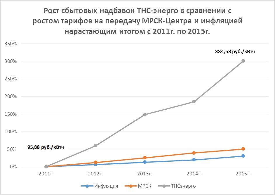 компаний ОАО «ТНС-Энерго»