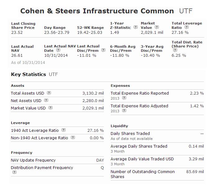 Cohen & Steers Infrastructure Fund (UTF)
