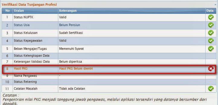 Permasalahan Pada Lembar Info PTK/SKTP