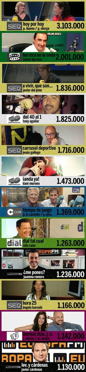 los 12 programas más escuchados en España (3ª ola EGM 2014)