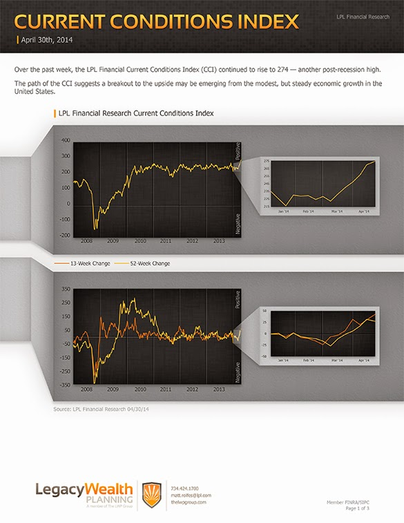 LPL Financial Research - Current Conditions Index - April 30, 2014