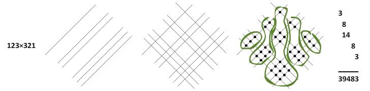 123 × 321