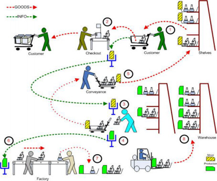 A Comprehensive Study On Lean Manufacturing Process