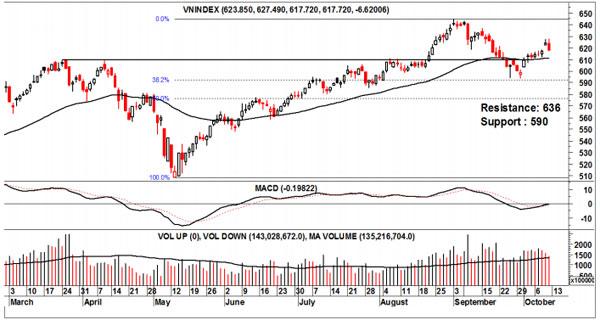 MBKE: Nhận định thị trường ngày 13-10-2014