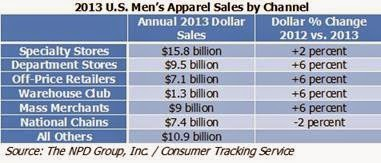 US apparel market  for men show 5% increase to reach $60b USD
