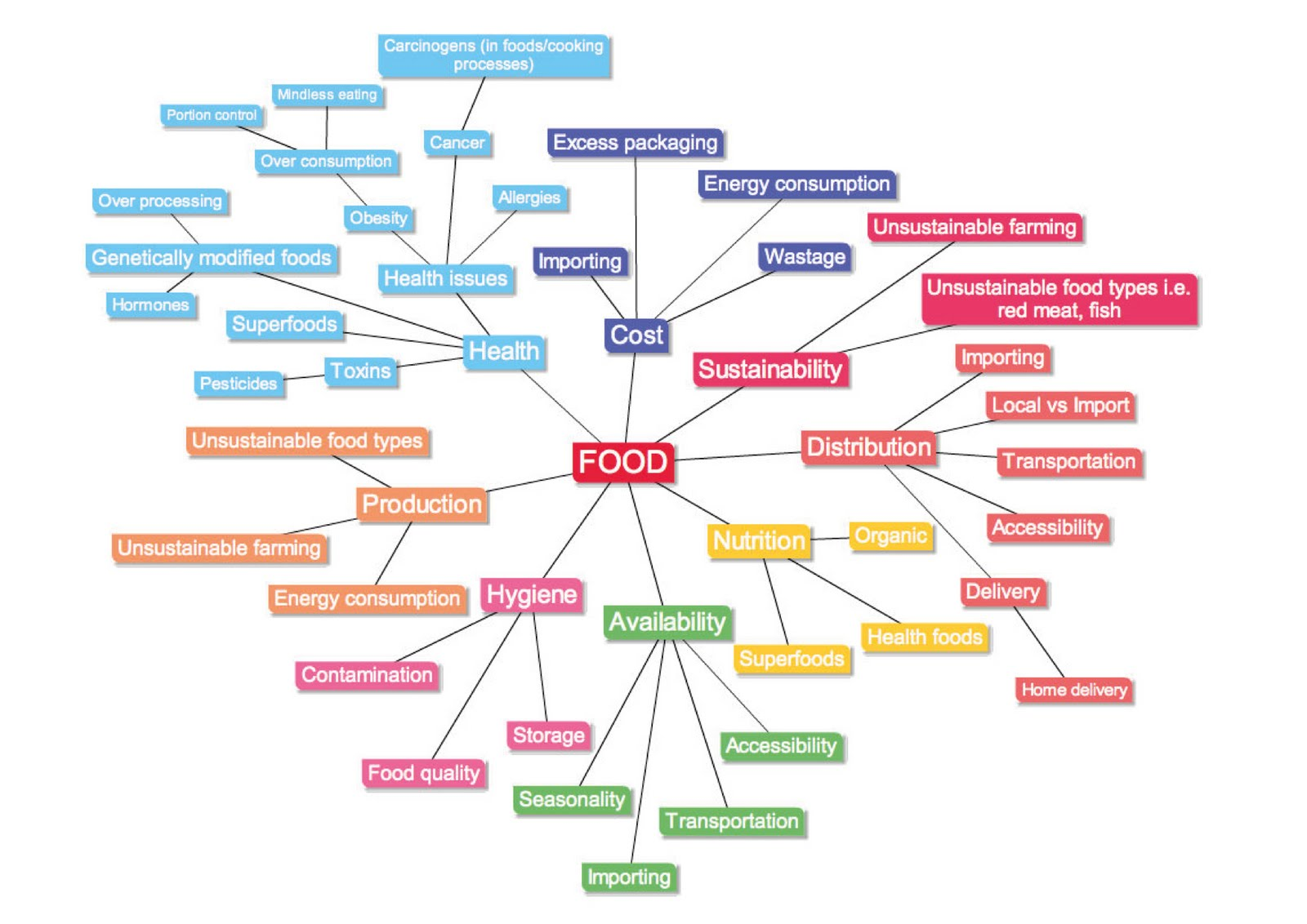 we began to brainstorm possible sectors within the food category to see which areas we could further explore mind maps as follows