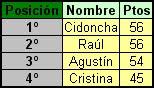 """Clasificación Peña """"Los Talegas"""""""