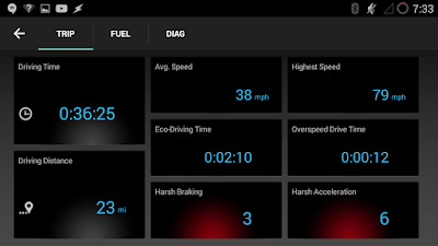 Sample of one of my commutes home, including avg speed, highest speed, and distance.