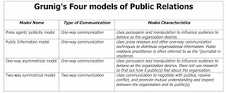grunig and hunt s four models public relations Four models for public relations within public relations research the book managing public relations by grunig and hunt grunig and hunt (1984.
