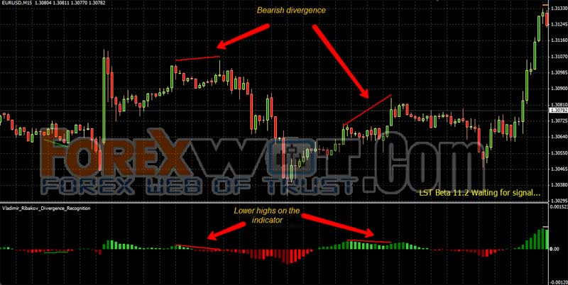 Forex higher high indicator lights