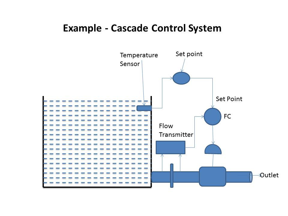 instrumentation and control engineering cascade control system, block diagram