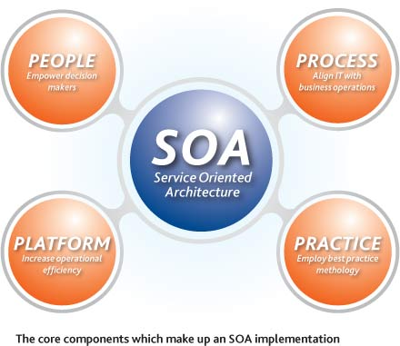 Tecnologias emergentes arquitectura orientada a servicios for Arquitectura orientada a servicios