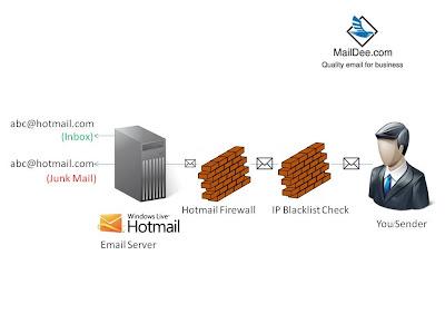 ผ่าน Email Hosting