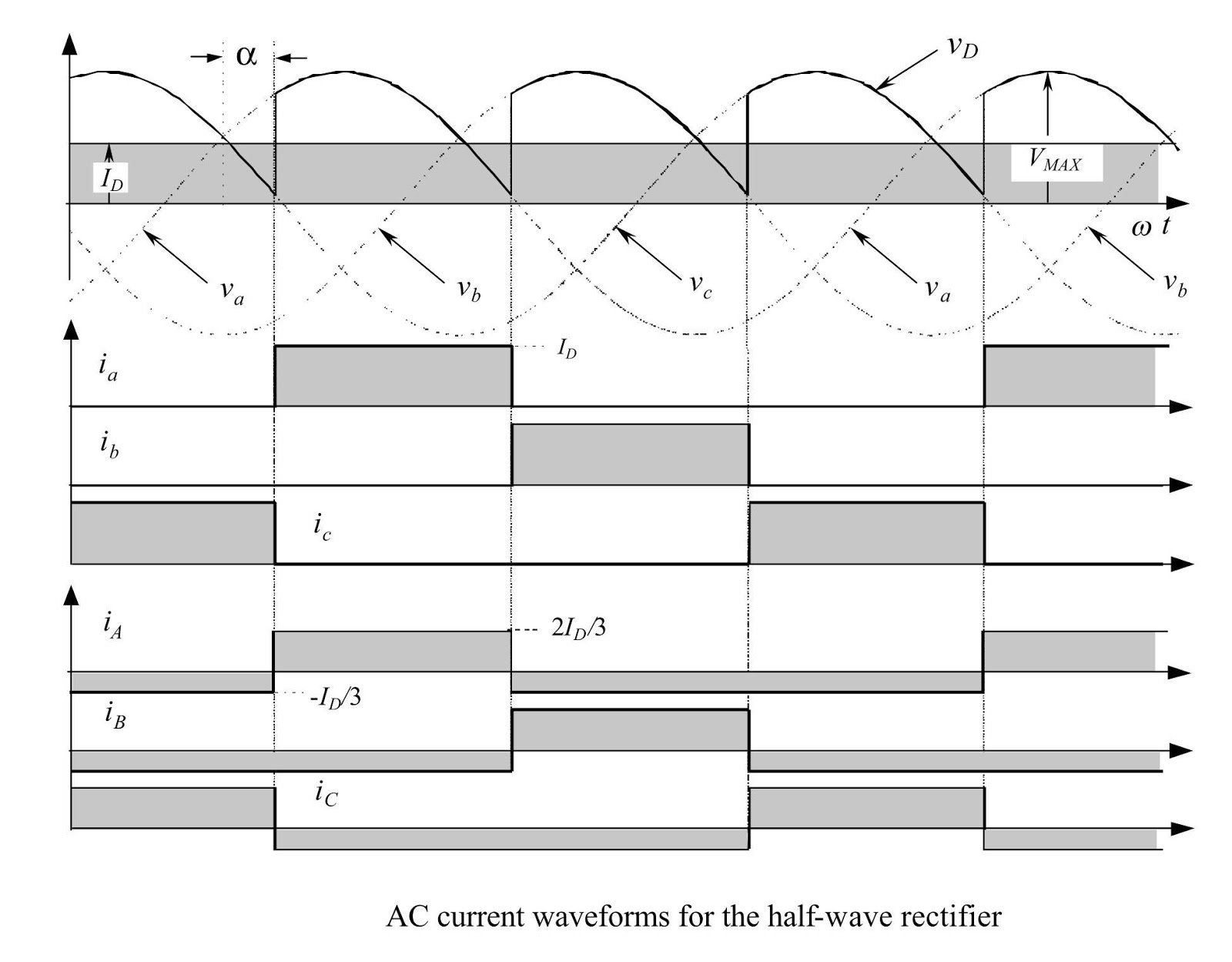 Flamingidea Controlled Rectifier Types And Description Halfwave Topology The Circuit Is A Not Useful For High Power Applications Primary Currents Show Same Waveform But With Dc Component Removed