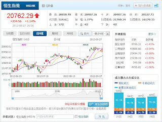 中国株コバンザメ投資 香港ハンセン指数0927