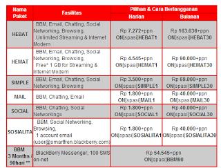 Update Tarif Paket Blackberry Smartfren Terbaru 2013