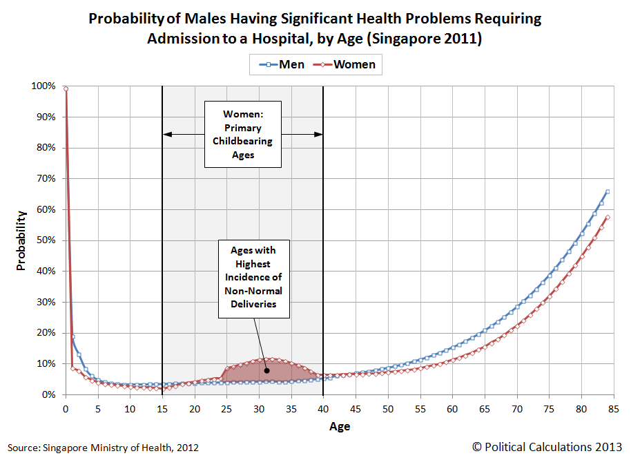 Probability of Males Having Significant Health Problems Requiring Admission to a Hospital, by Age (Singapore 2011)