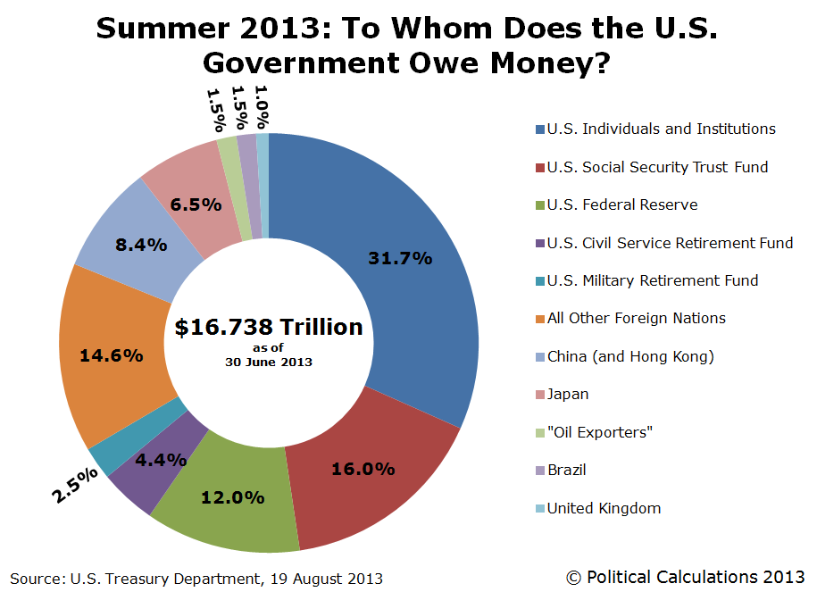 Summer 2013: To Whom Does the United States Government Really Owe Money?