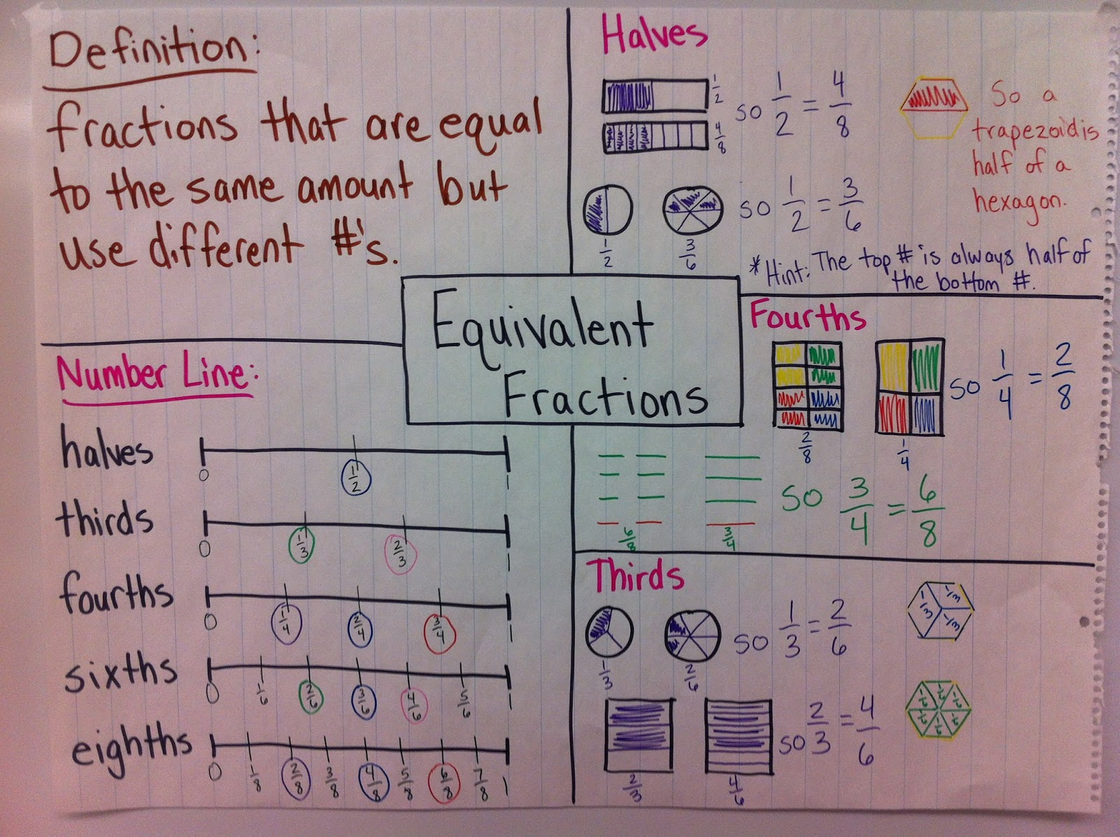 Image result for equivalent fractions anchor chart