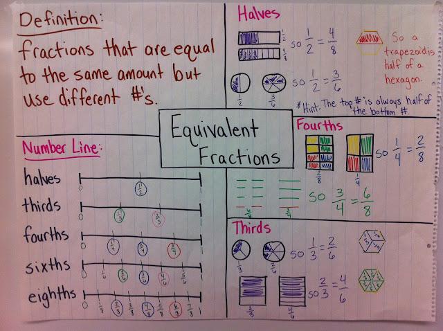 Math Workshop Adventures: Fractions: Common Core Edition