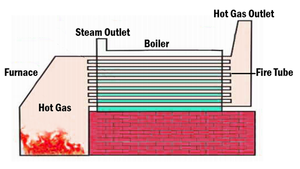 Fire Tube Boiler ~ Mechanical technology construction of fire tube boilers