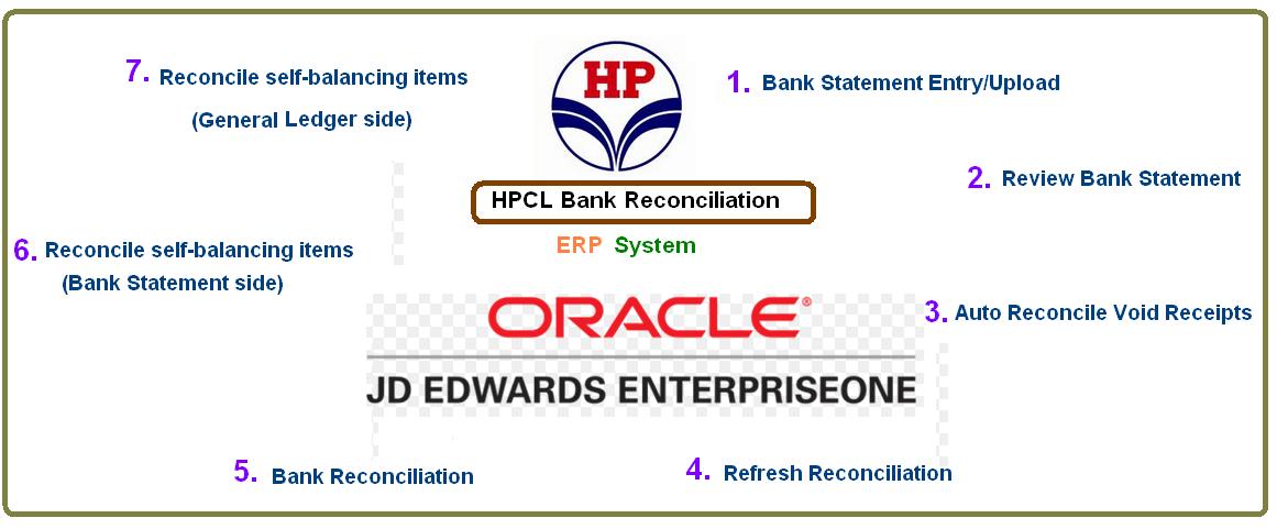 Company Bank Reconciliation Example – Bank Reconcilation Format