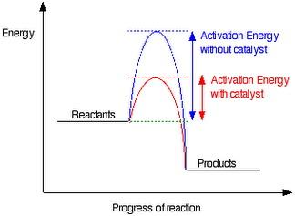 Laju reaksi asyik i katalis apa fungsi katalis mengapa katalis dapat mempercepat reaksi bagaimana cara katalis mempercepat reaksi itu berdasarkan diagram di atas ea dengan katalis ccuart Image collections