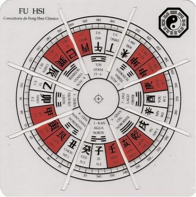 Sonia gomes feng shui forma o do esp rito yin for Como practicar feng shui