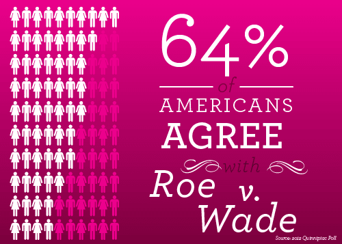 roe v wade a case that started the controversies surrounding abortion Intentional abortion refers to  be the best opportunity to overturn roe v wade, this case considered the provisions of a  the abortion controversies.
