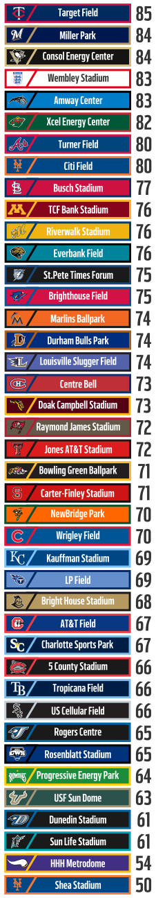 Stadium Report Cards Rankings