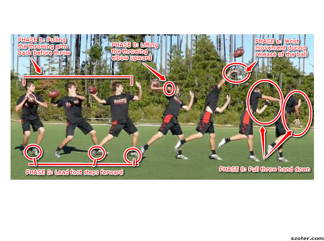 biomechanics of throwing a football
