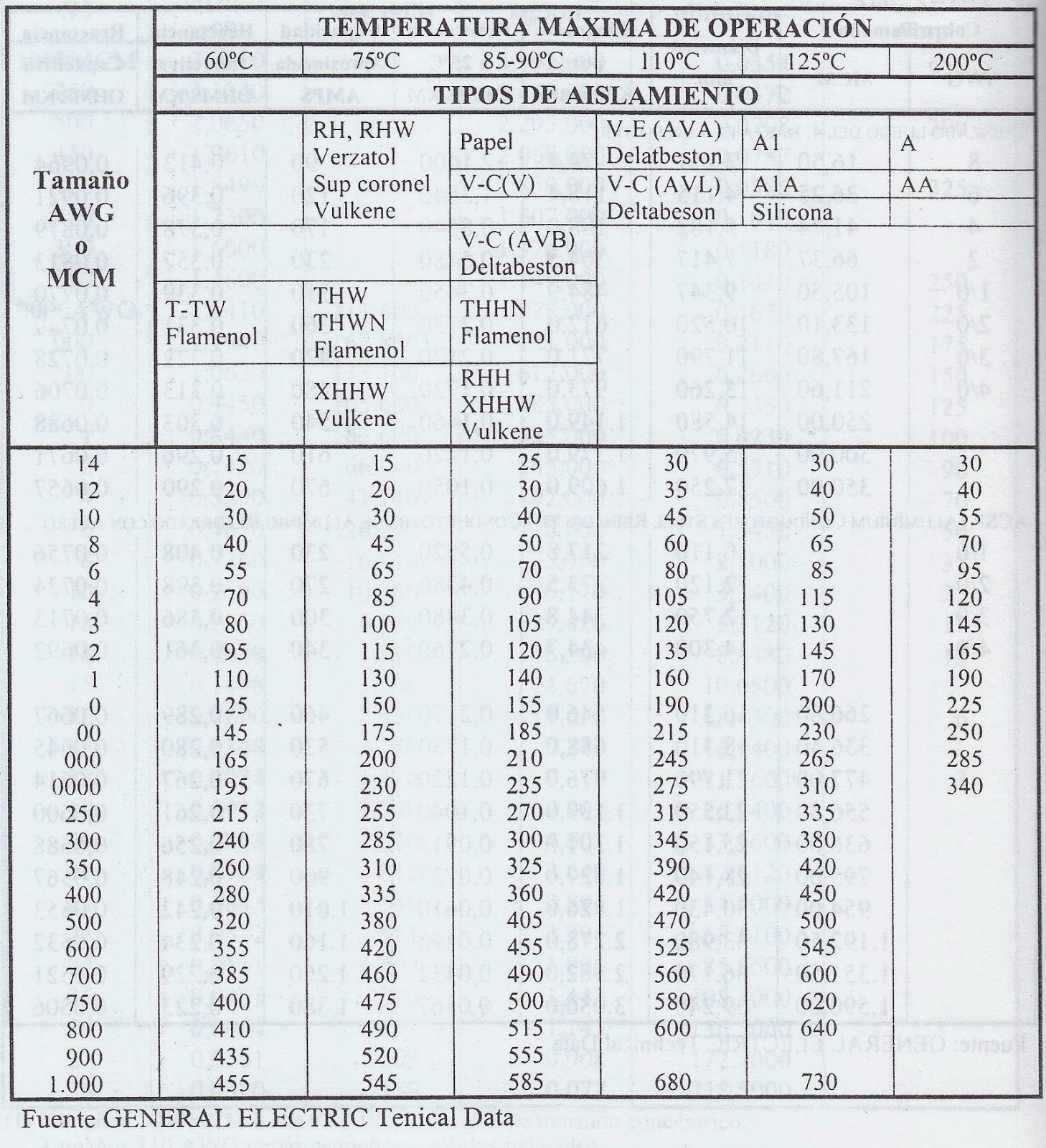 Tabla de conductores tabla de seleccion para conductores - Cables de electricidad ...