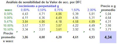 Analisis+sensibilidad+DIA+021213.png