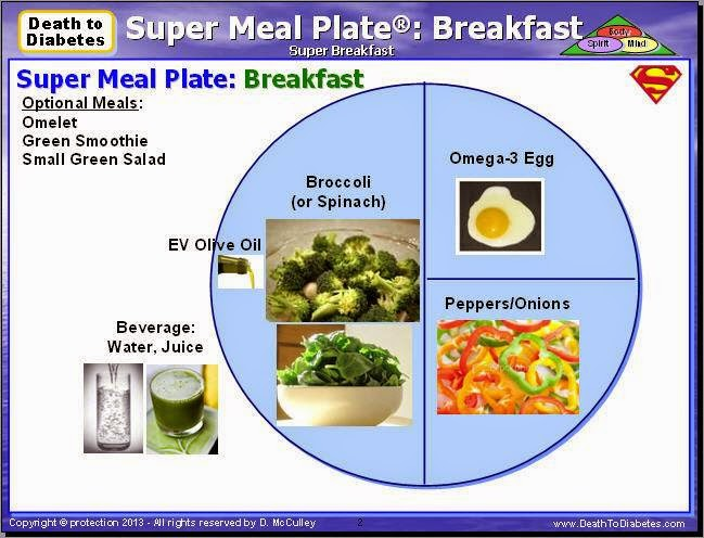 Super Meal Example for Breakfast