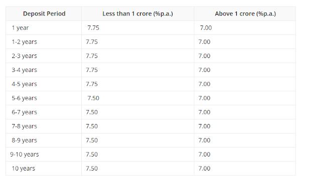 NRO/NRE Tern Deposit Rates