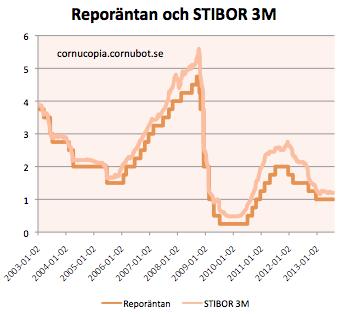 Riksbankschef Stefan Ingves, vad innebär beslutet om negativ reporänta?