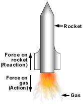 Rosy's Blog: Physics 101