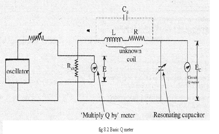 Q meter the voltage across rshis measured using a thermocouple meter that is marked as multiply q by meter the voltage drop across the tuning capacitor or ccuart Images