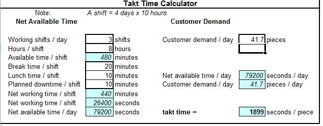 Lean Simulations: Takt Time Calculator for Demanding Customers