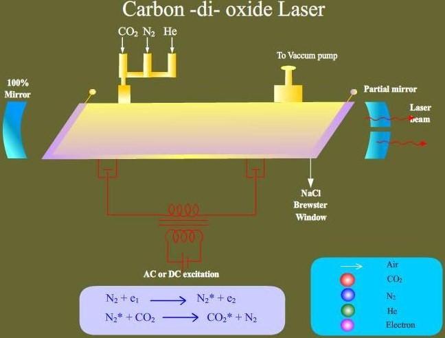 how to make salt windows for co2 laser