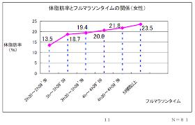グラフ:マラソンタイムと体脂肪率の関係(女性)