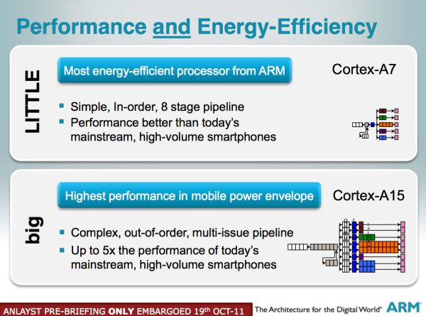 ARM Performance and enery efficiency graph