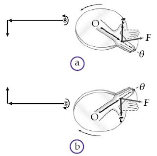 (a) Gaya yang menghasilkan momen gaya positif (mendekati pembaca) ditandai dengan titik. (b) Gaya yang menghasilkan momen gaya negatif (menjauhi pembaca) ditandai dengan tanda silang.