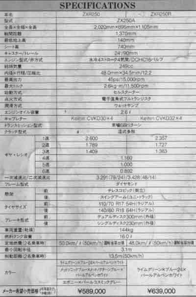 Spesifikasi Kawasaki ZX-25R