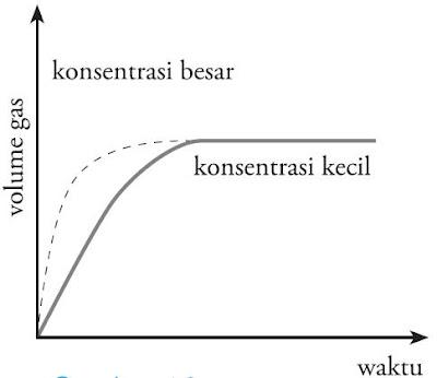 Grafik pengaruh konsentrasi terhadap laju reaksi