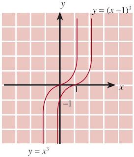 grafik y = (x – 1)3 diperoleh dari grafik y = x3 dengan cara menggeser grafik dari y = x3 sejauh 1 satuan ke kanan