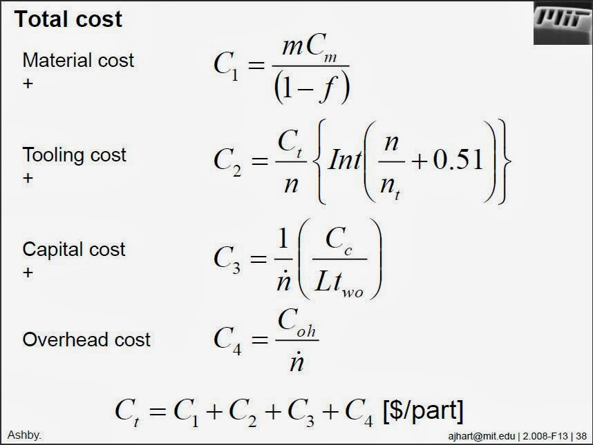 how to find cost equation