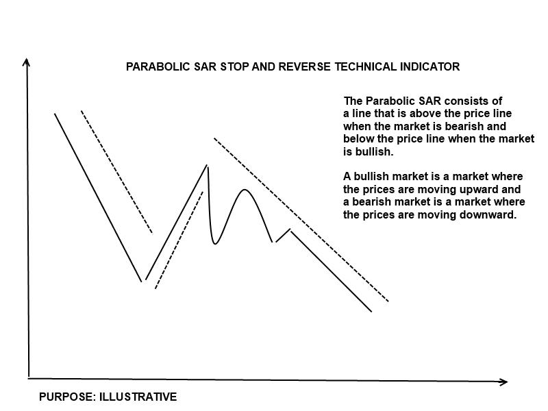 Parabolic sar forex tester