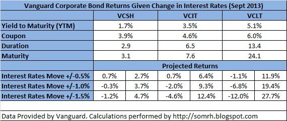 Vanguard Corporate Bond Returns Given Change in Interest Rates