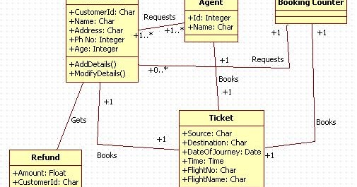Kavindra kumar singh class diagram airline ticket reservation ccuart Images